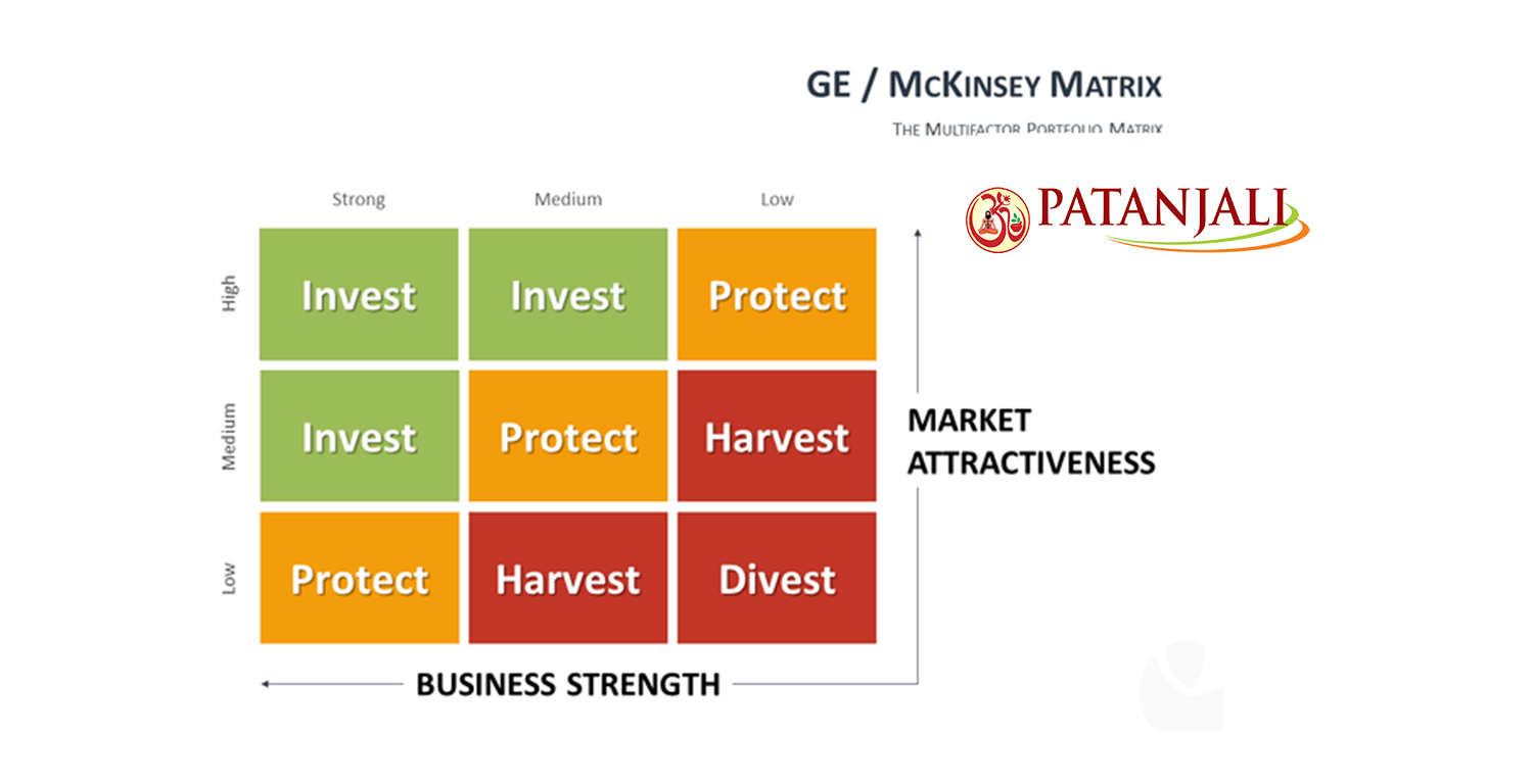 9 cell industry attractiveness business strength matrix Create matrix like this template called industry attractiveness-business strength matrix in minutes with smartdraw smartdraw includes matrix templates you can.