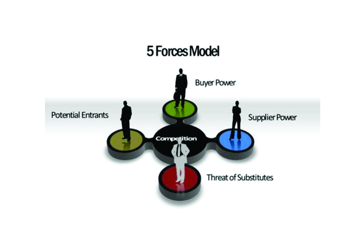 Porter s five force analysis marketing360 for Porter 5 forces critique