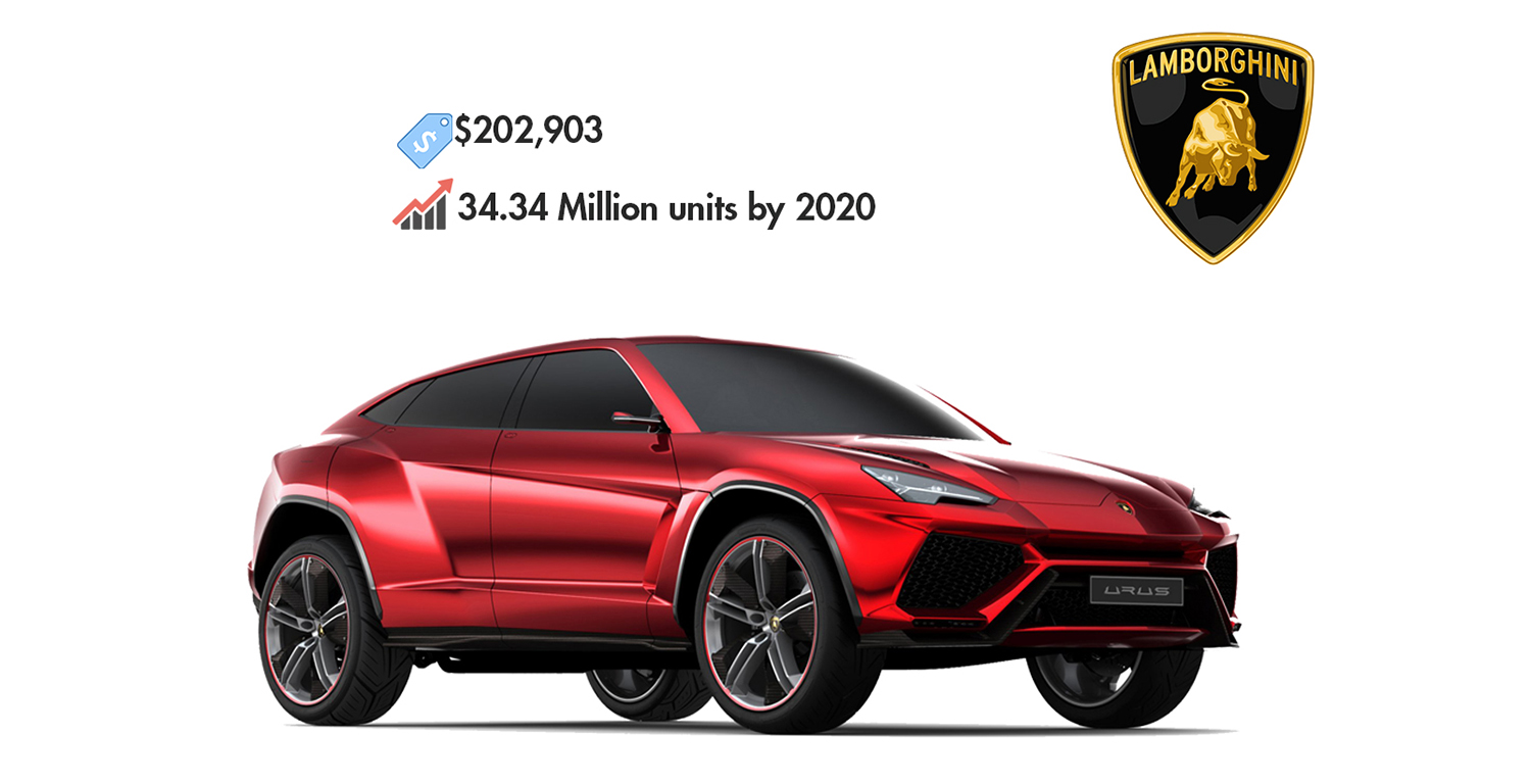 lamborghini races   customers   suv marketing